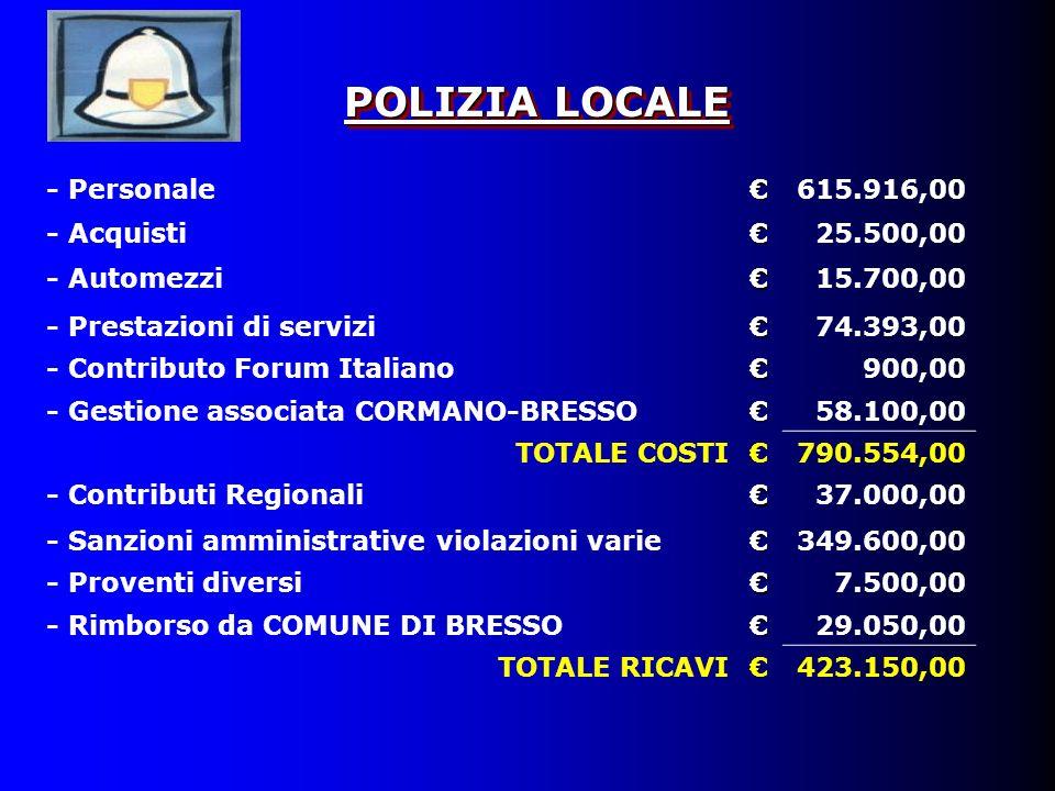POLIZIA LOCALE - Personale615.916,00 - Acquisti25.500,00 - Automezzi15.700,00 - Prestazioni di servizi74.393,00 - Contributo Forum Italiano900,00 - Gestione associata CORMANO-BRESSO58.100,00 TOTALE COSTI790.554,00 - Contributi Regionali37.000,00 - Sanzioni amministrative violazioni varie349.600,00 - Proventi diversi7.500,00 - Rimborso da COMUNE DI BRESSO29.050,00 TOTALE RICAVI423.150,00