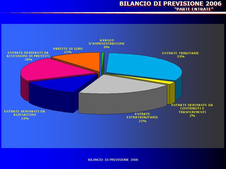 POLITICHE ABITATIVE - Gestione stabili comunali 18.500,00 - Emergenza abitativa 65.000,00 - Agenzia Fondo Locazione Temporanea 42.000,00 - Contributo Regionale integr.affitti 74.000,00 TOTALE COSTI 199.500,00 - Contributo Regionale integr.affitti 74.000,00 - Fitti fabbricati 133.621,00 - Recupero spese gestione stabili comunali 15.000,00 - Fitti Agenzia Locazione Temporanea 42.000,00 TOTALE RICAVI 264.621,00