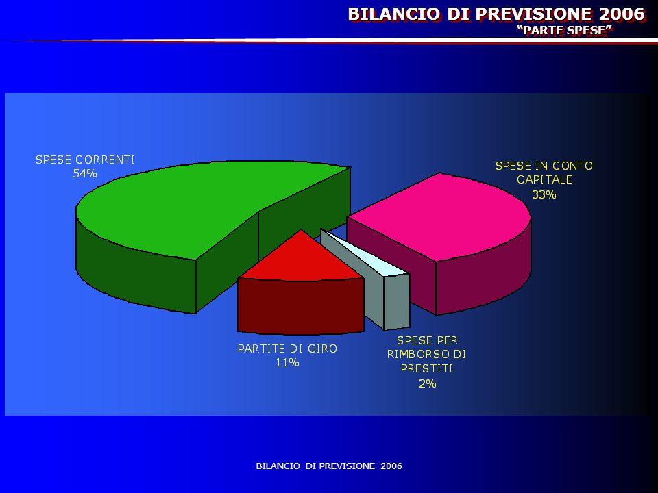BILANCIO DI PREVISIONE 2006 PARTE SPESE