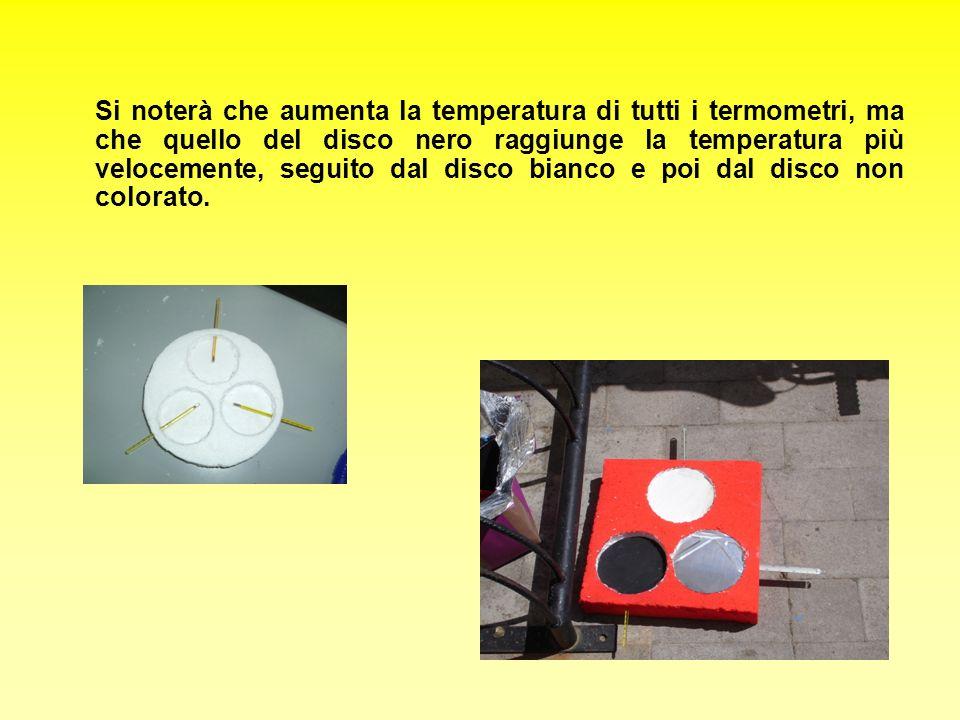 Si noterà che aumenta la temperatura di tutti i termometri, ma che quello del disco nero raggiunge la temperatura più velocemente, seguito dal disco b