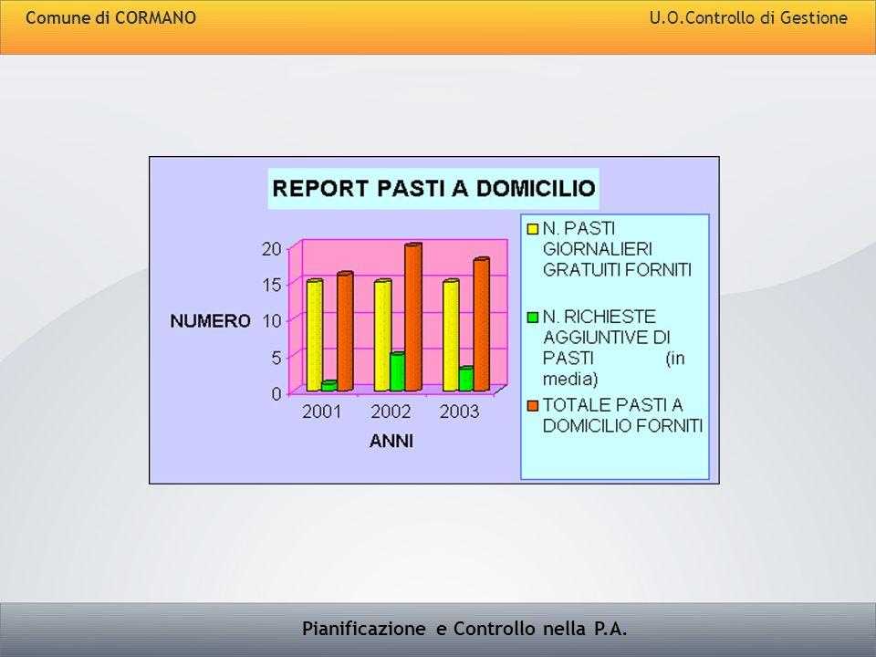 Pianificazione e Controllo nella P.A. Comune di CORMANO U.O.Controllo di Gestione