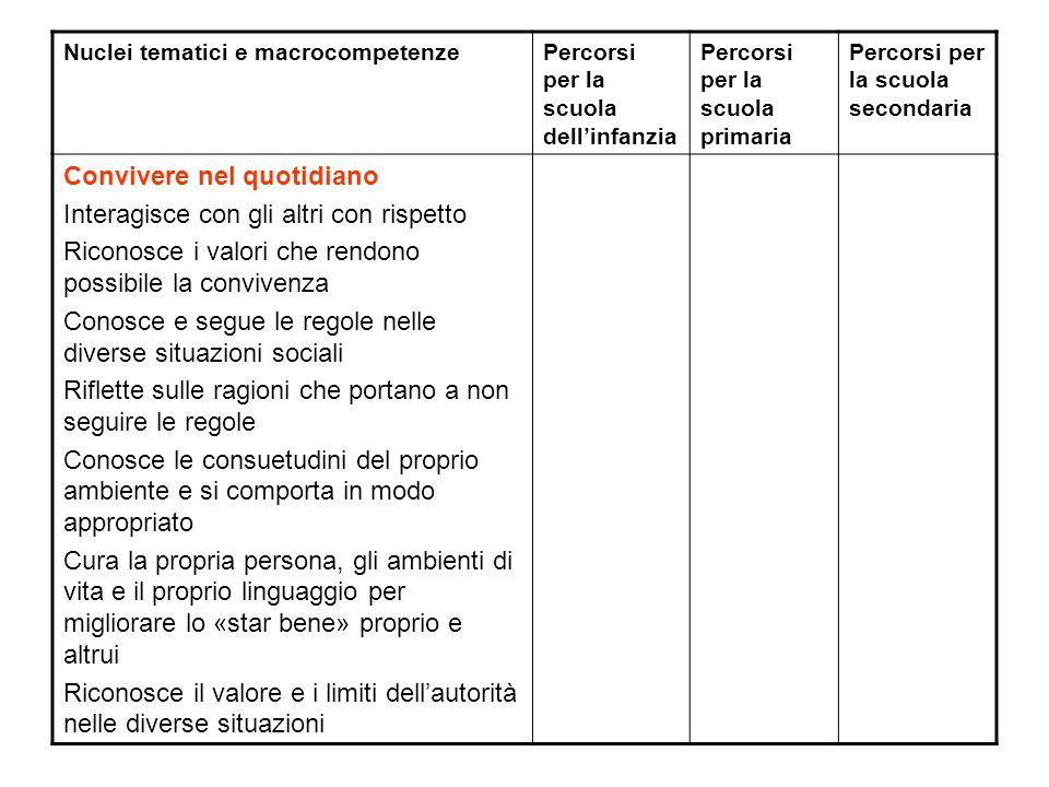 Nuclei tematici e macrocompetenzePercorsi per la scuola dellinfanzia Percorsi per la scuola primaria Percorsi per la scuola secondaria Convivere nel q