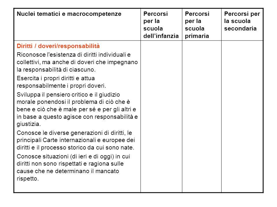 Nuclei tematici e macrocompetenzePercorsi per la scuola dellinfanzia Percorsi per la scuola primaria Percorsi per la scuola secondaria Diritti / dover