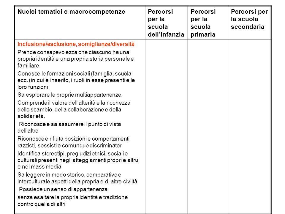 Nuclei tematici e macrocompetenzePercorsi per la scuola dellinfanzia Percorsi per la scuola primaria Percorsi per la scuola secondaria Inclusione/escl