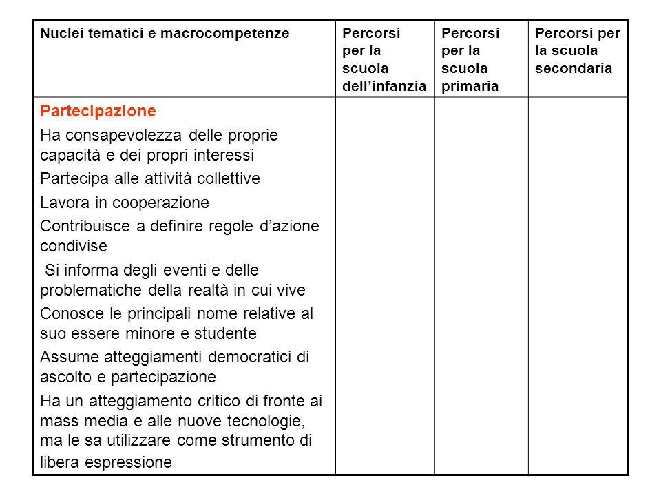 Nuclei tematici e macrocompetenzePercorsi per la scuola dellinfanzia Percorsi per la scuola primaria Percorsi per la scuola secondaria Partecipazione