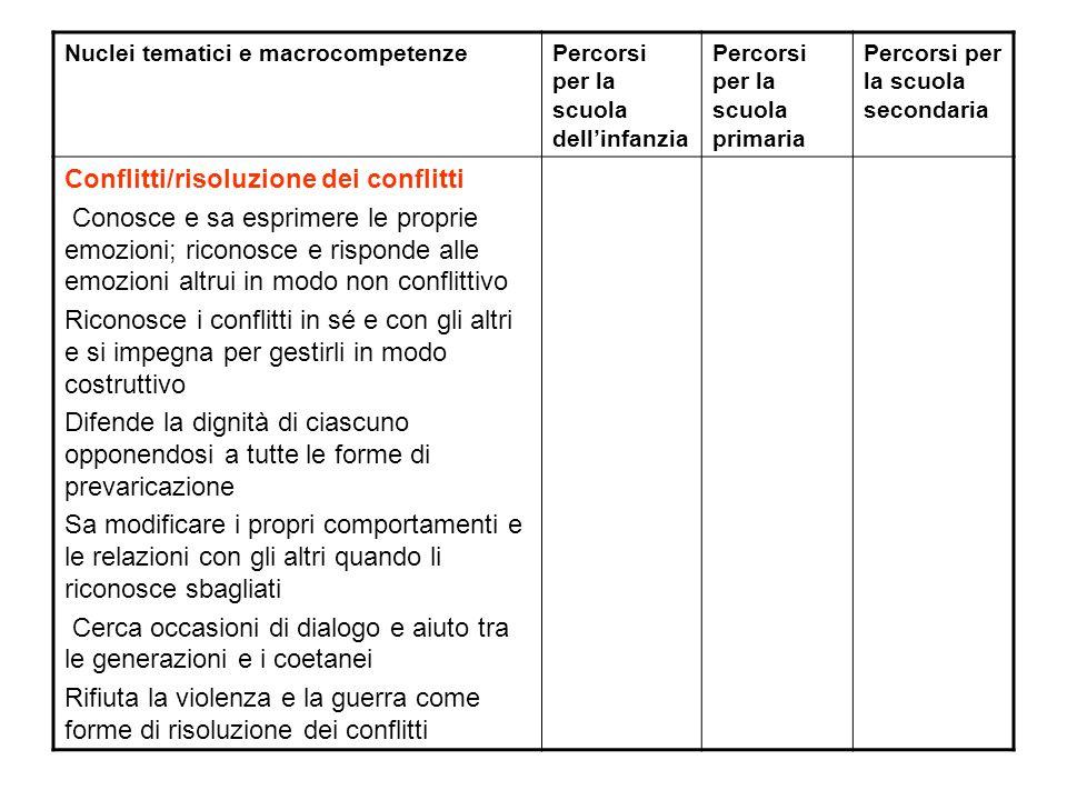 Nuclei tematici e macrocompetenzePercorsi per la scuola dellinfanzia Percorsi per la scuola primaria Percorsi per la scuola secondaria Conflitti/risol