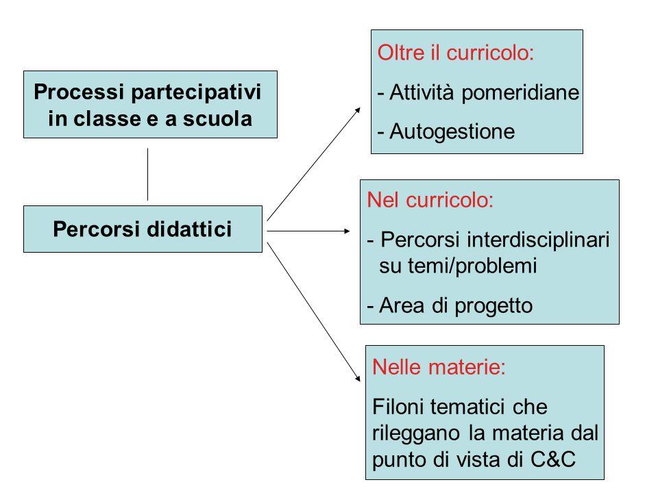 Processi partecipativi in classe e a scuola Percorsi didattici Nelle materie: Filoni tematici che rileggano la materia dal punto di vista di C&C Nel c