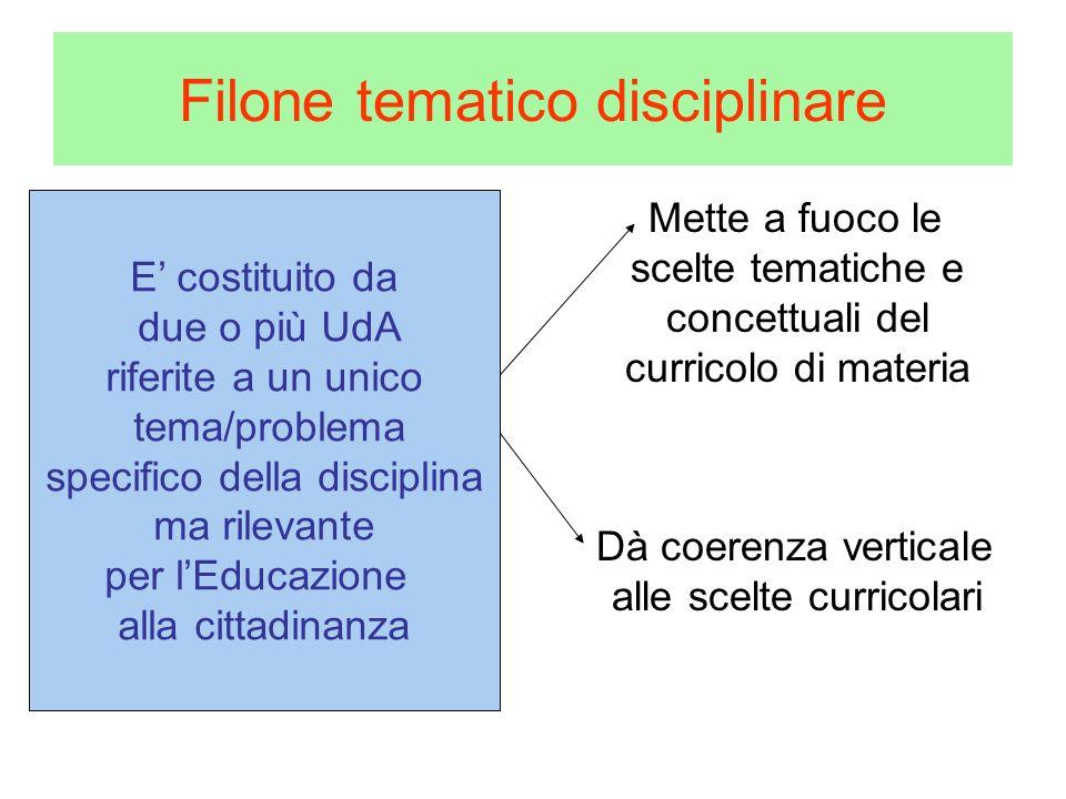 Filone tematico disciplinare E costituito da due o più UdA riferite a un unico tema/problema culturalmente rilevante e interessante per gli studenti (