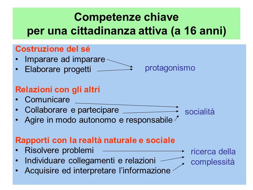 Competenze chiave per una cittadinanza attiva (a 16 anni) Costruzione del sé Imparare ad imparare Elaborare progetti Relazioni con gli altri Comunicar