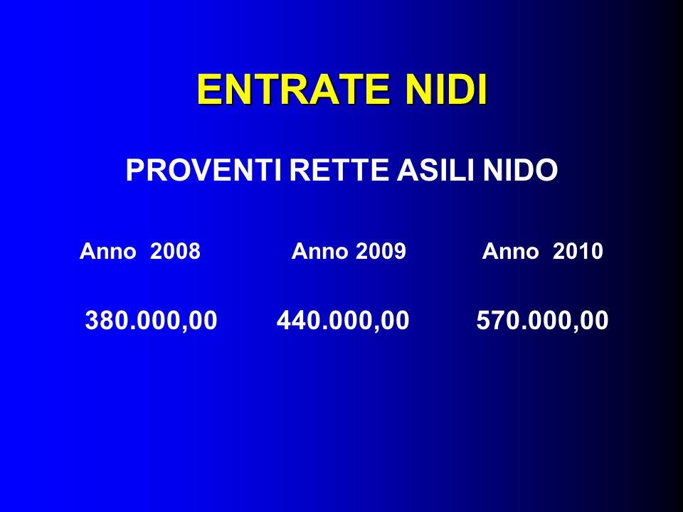 ENTRATE NIDI PROVENTI RETTE ASILI NIDO Anno 2008 Anno 2009 Anno 2010 380.000,00 440.000,00 570.000,00