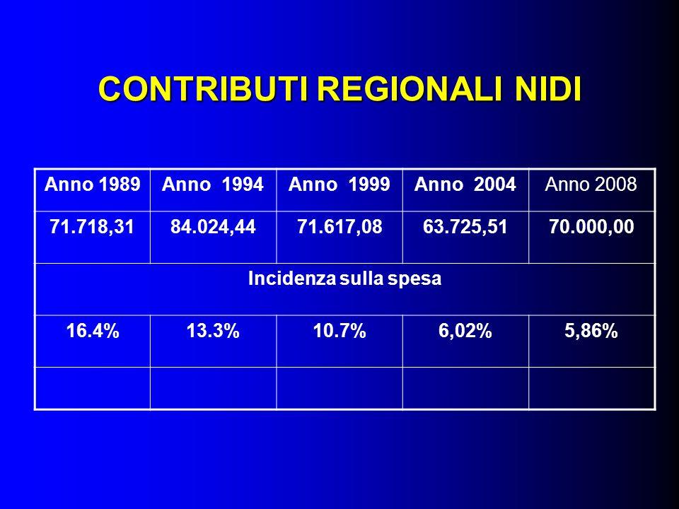 CONTRIBUTI REGIONALI NIDI Anno 1989Anno 1994Anno 1999Anno 2004Anno 2008 71.718,3184.024,4471.617,0863.725,5170.000,00 Incidenza sulla spesa 16.4%13.3%10.7%6,02%5,86%