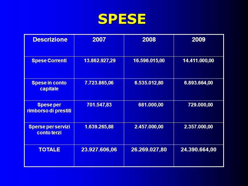 SPESE Descrizione200720082009 Spese Correnti 13.862.927,2916.596.015,0014.411.000,00 Spese in conto capitale 7.723.865,066.535.012,806.893.664,00 Spes