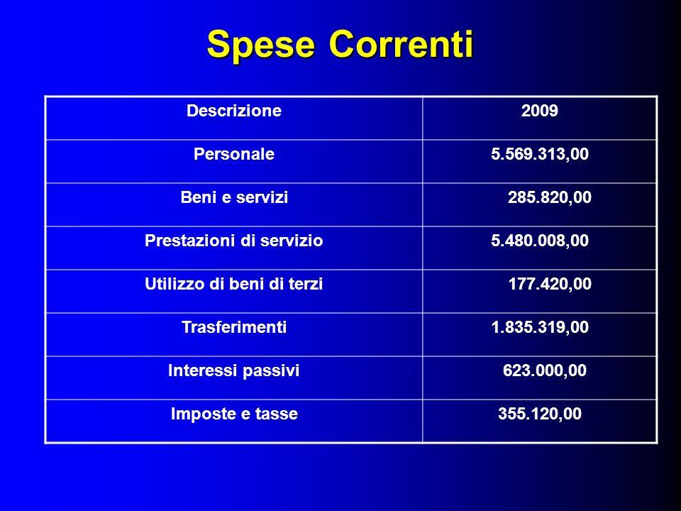 Spese Correnti Descrizione2009 Personale5.569.313,00 Beni e servizi 285.820,00 Prestazioni di servizio5.480.008,00 Utilizzo di beni di terzi 177.420,0