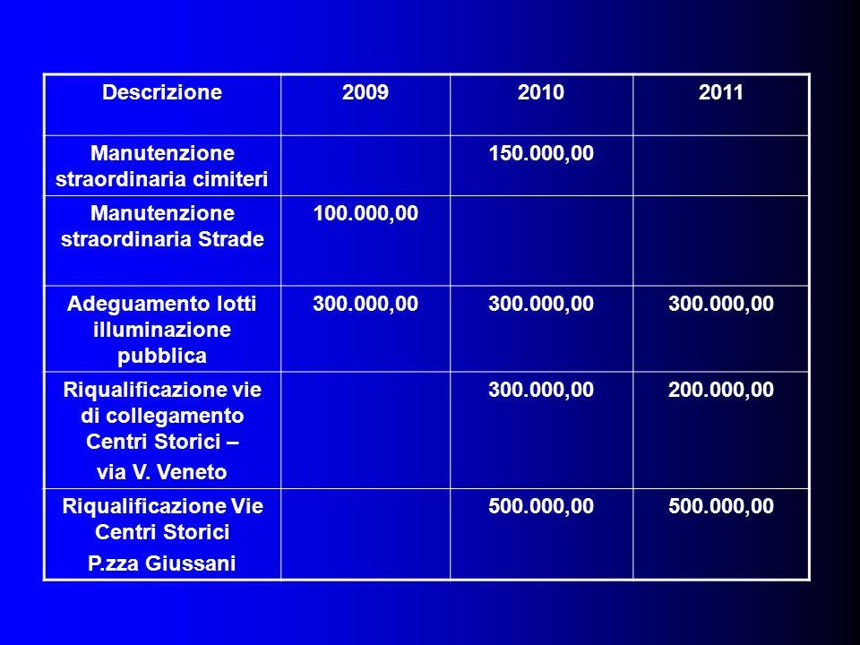 Descrizione200920102011 Manutenzione straordinaria cimiteri 150.000,00 Manutenzione straordinaria Strade 100.000,00 Adeguamento lotti illuminazione pu