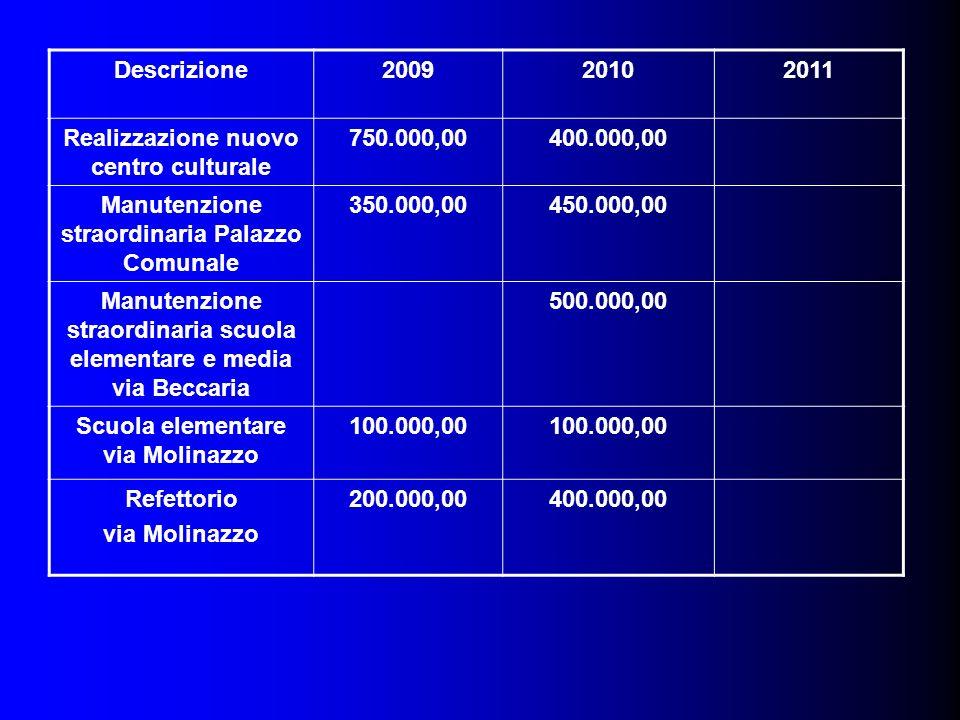 Descrizione200920102011 Realizzazione nuovo centro culturale 750.000,00400.000,00 Manutenzione straordinaria Palazzo Comunale 350.000,00450.000,00 Man