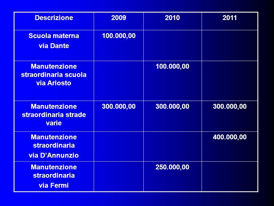 Descrizione200920102011 Scuola materna via Dante 100.000,00 Manutenzione straordinaria scuola via Ariosto 100.000,00 Manutenzione straordinaria strade varie 300.000,00 Manutenzione straordinaria via DAnnunzio 400.000,00 Manutenzione straordinaria via Fermi 250.000,00