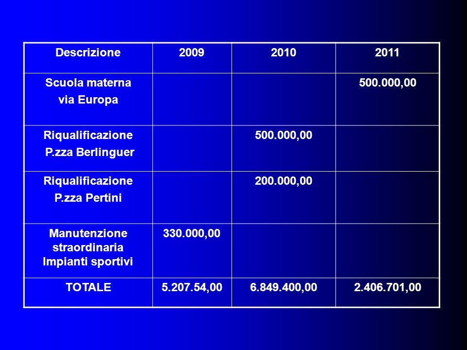 Descrizione200920102011 Scuola materna via Europa 500.000,00 Riqualificazione P.zza Berlinguer 500.000,00 Riqualificazione P.zza Pertini 200.000,00 Ma
