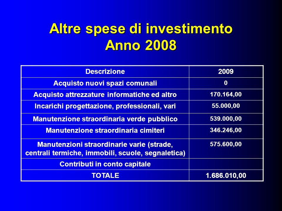 Altre spese di investimento Anno 2008 Descrizione2009 Acquisto nuovi spazi comunali 0 Acquisto attrezzature informatiche ed altro 170.164,00 Incarichi
