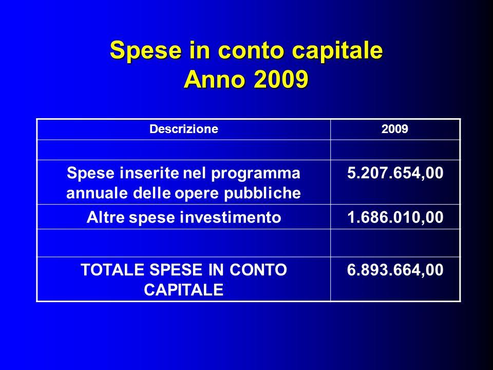 Spese in conto capitale Anno 2009 Descrizione2009 Spese inserite nel programma annuale delle opere pubbliche 5.207.654,00 Altre spese investimento1.686.010,00 TOTALE SPESE IN CONTO CAPITALE 6.893.664,00