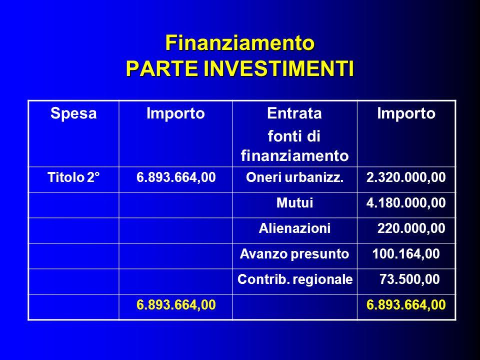 Finanziamento PARTE INVESTIMENTI SpesaImportoEntrata fonti di finanziamento Importo Titolo 2°6.893.664,00Oneri urbanizz.2.320.000,00 Mutui4.180.000,00