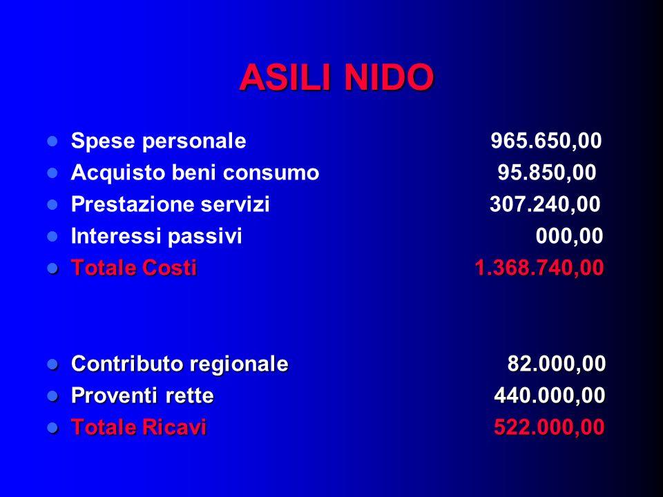 ASILI NIDO Spese personale 965.650,00 Acquisto beni consumo 95.850,00 Prestazione servizi 307.240,00 Interessi passivi 000,00 Totale Costi 1.368.740,0