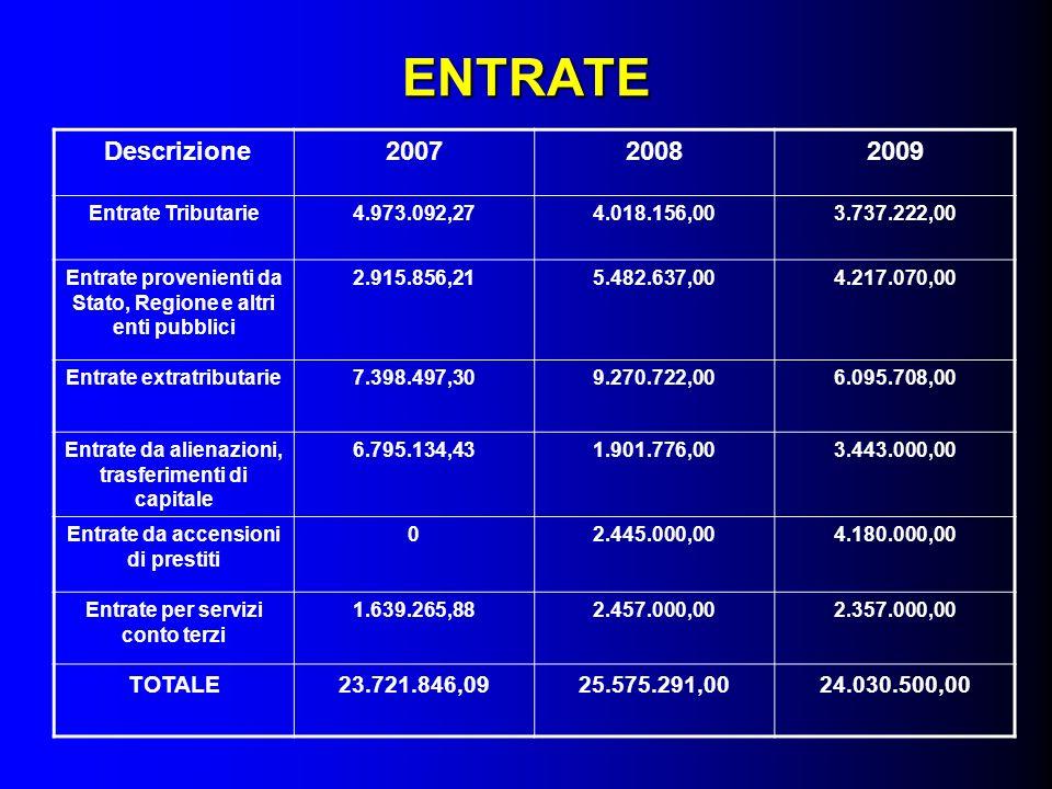 ENTRATE Descrizione200720082009 Entrate Tributarie4.973.092,274.018.156,003.737.222,00 Entrate provenienti da Stato, Regione e altri enti pubblici 2.9