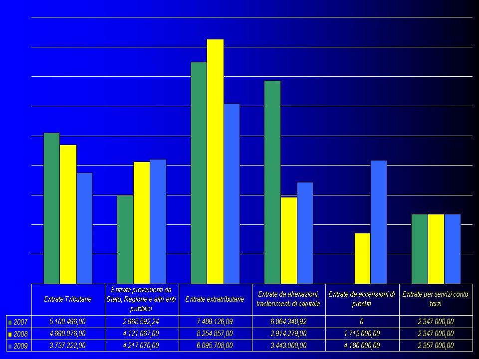 ENTRATE Entrate Entrate Tributarie 3.737.222,00 Entrate derivanti da trasferimenti Stato, Regione ed altri enti 4.217.070,00 Entrate extratributarie 6.095.708,00 Entrate derivanti da alienazioni da trasferimenti di capitale 3.443.500,00 Entrate derivanti da accensioni di prestiti 4.180.000,00 Entrate da servizi per conto di terzi 2.357.000,00 24.030.500,00