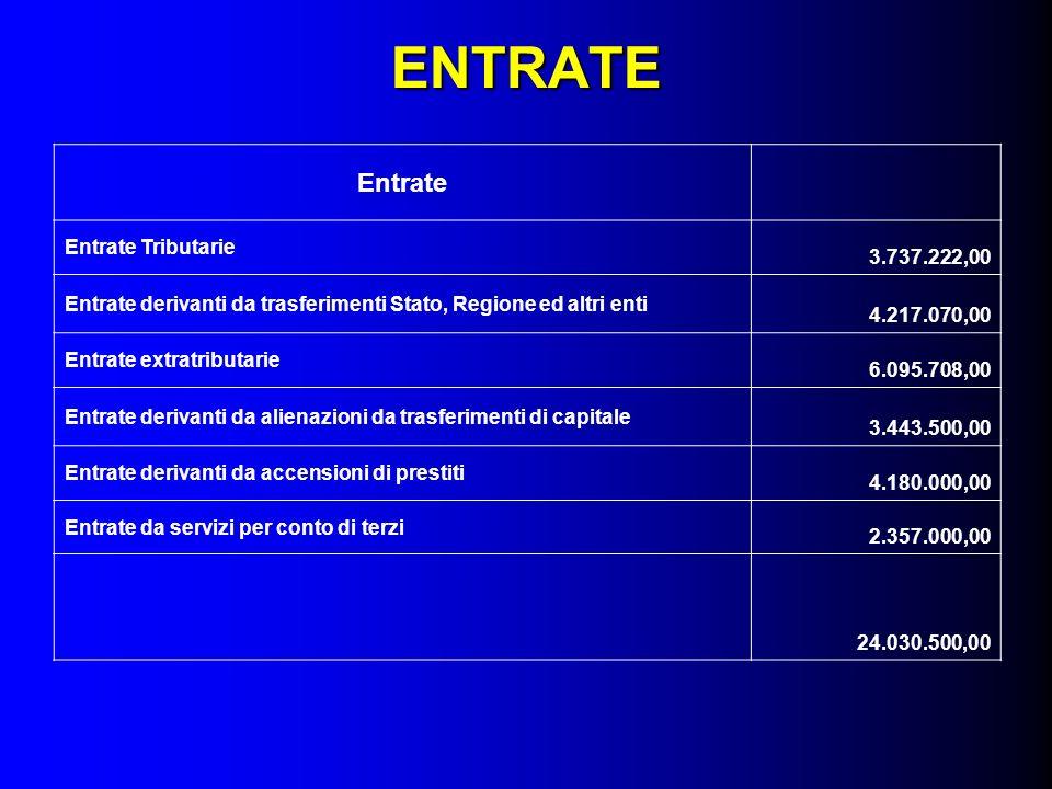 ENTRATE Entrate Entrate Tributarie 3.737.222,00 Entrate derivanti da trasferimenti Stato, Regione ed altri enti 4.217.070,00 Entrate extratributarie 6