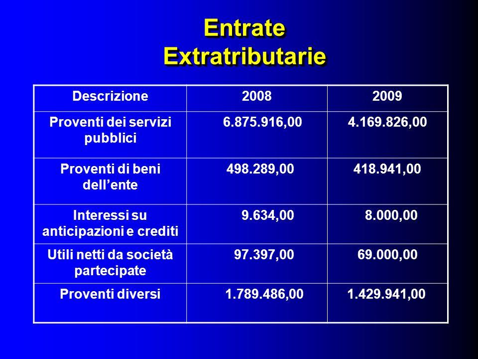 Entrate Extratributarie Descrizione20082009 Proventi dei servizi pubblici 6.875.916,004.169.826,00 Proventi di beni dellente 498.289,00418.941,00 Inte
