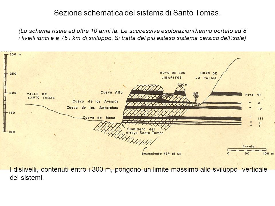 Sezione schematica del sistema di Santo Tomas. I dislivelli, contenuti entro i 300 m, pongono un limite massimo allo sviluppo verticale dei sistemi. (