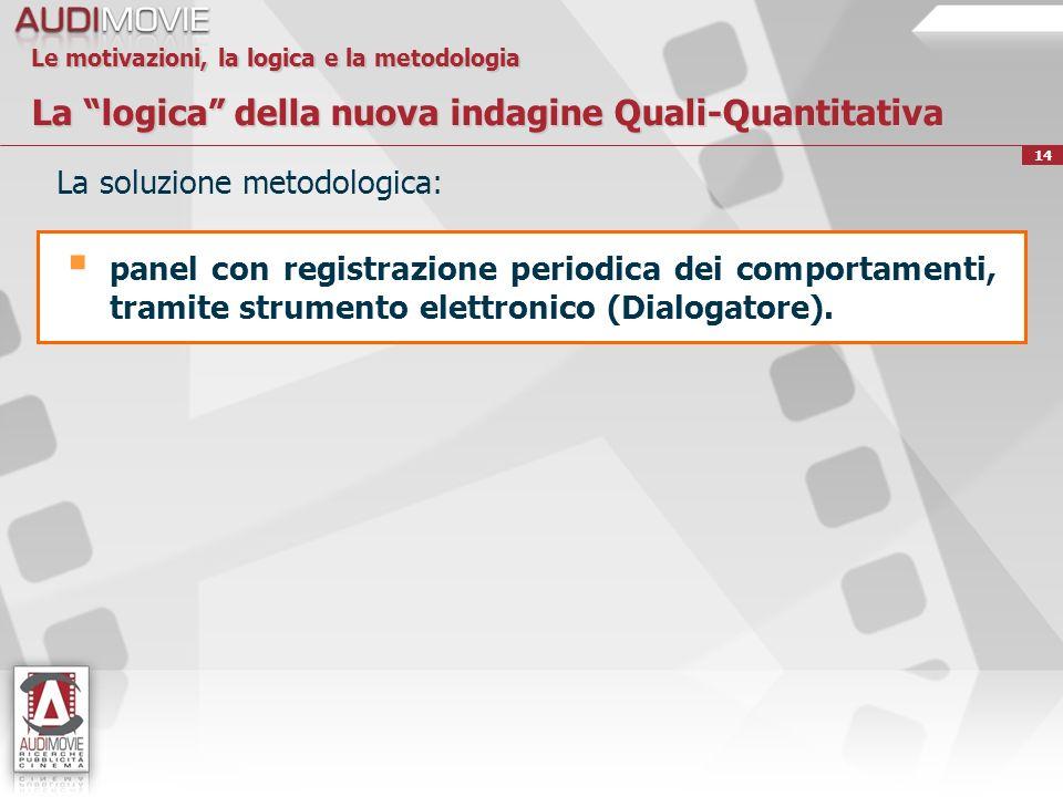 14 Le motivazioni, la logica e la metodologia La logica della nuova indagine Quali-Quantitativa La soluzione metodologica: panel con registrazione periodica dei comportamenti, tramite strumento elettronico (Dialogatore).