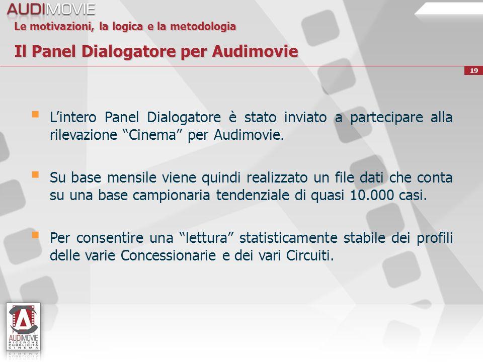 19 Le motivazioni, la logica e la metodologia Il Panel Dialogatore per Audimovie Lintero Panel Dialogatore è stato inviato a partecipare alla rilevazione Cinema per Audimovie.
