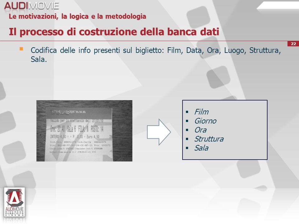 22 Le motivazioni, la logica e la metodologia Il processo di costruzione della banca dati Codifica delle info presenti sul biglietto: Film, Data, Ora, Luogo, Struttura, Sala.