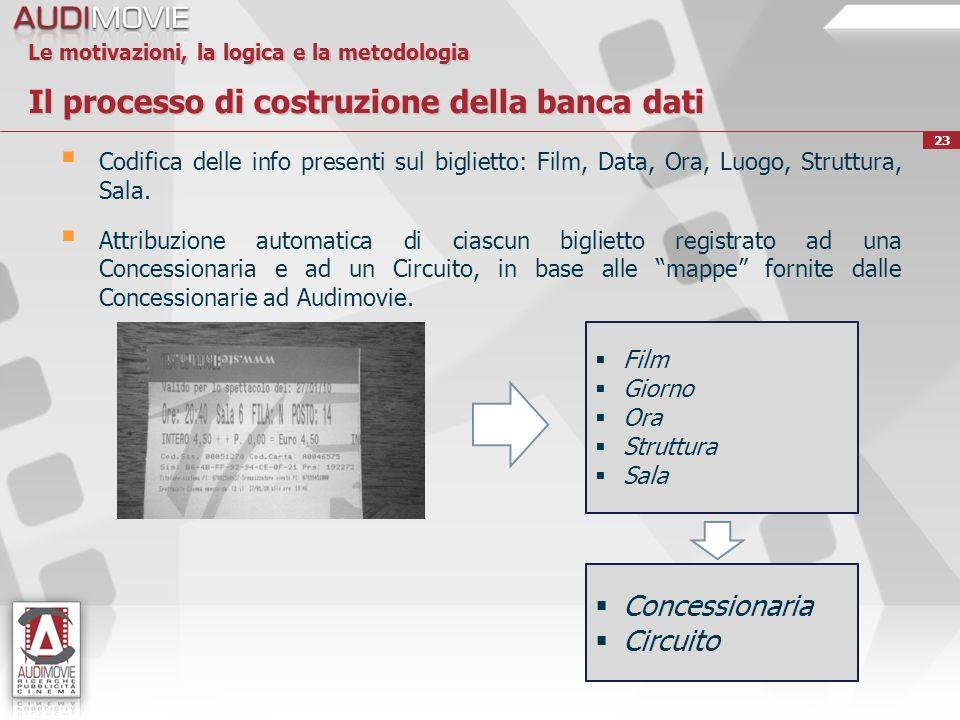 23 Le motivazioni, la logica e la metodologia Il processo di costruzione della banca dati Codifica delle info presenti sul biglietto: Film, Data, Ora, Luogo, Struttura, Sala.