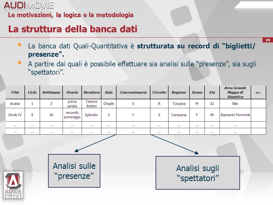 24 Le motivazioni, la logica e la metodologia La struttura della banca dati La banca dati Quali-Quantitativa è strutturata su record di biglietti/ presenze.