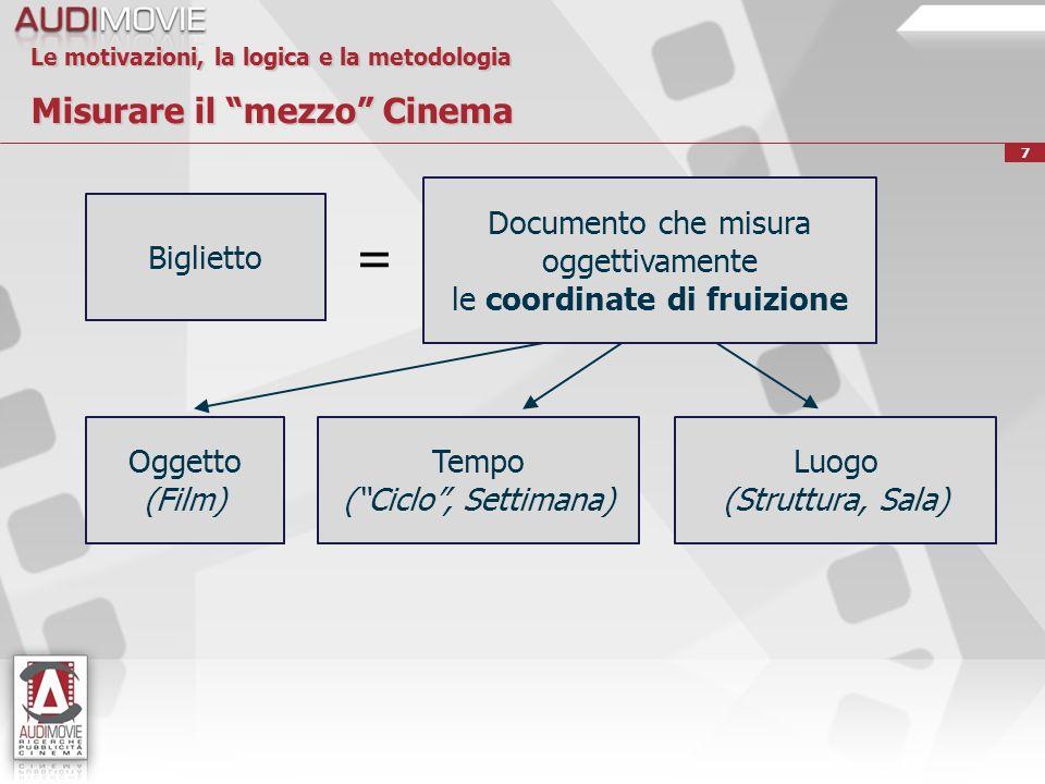 18 Le motivazioni, la logica e la metodologia La raccolta del dato Rilevazione di tutte le informazioni relative allesposizione al Cinema, direttamente dal biglietto