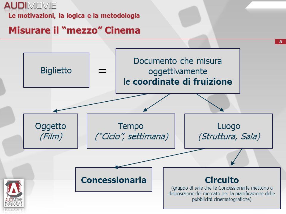 39 Le opportunità di sviluppo futuro Evoluzione di Domanda e Offerta del mezzo Cinema Lato dellOfferta Digitalizzazione, progressiva flessibilità e specificità delle pianificazioni