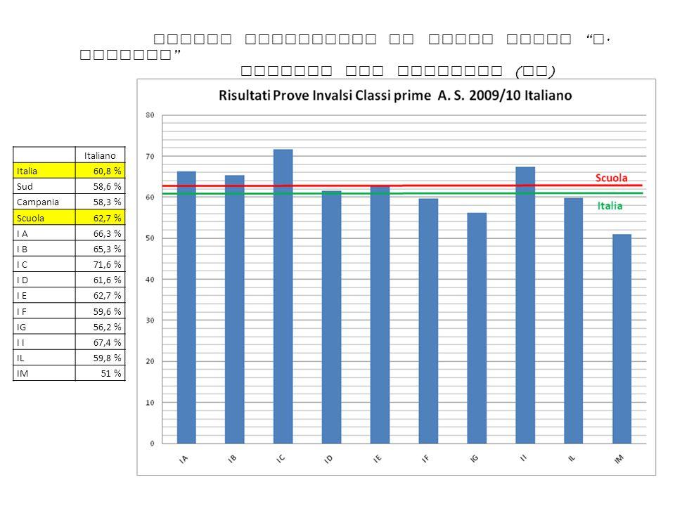 Italiano Italia60,8 % Sud58,6 % Campania58,3 % Scuola62,7 % I A66,3 % I B65,3 % I C71,6 % I D61,6 % I E62,7 % I F59,6 % IG56,2 % I 67,4 % IL59,8 % IM5
