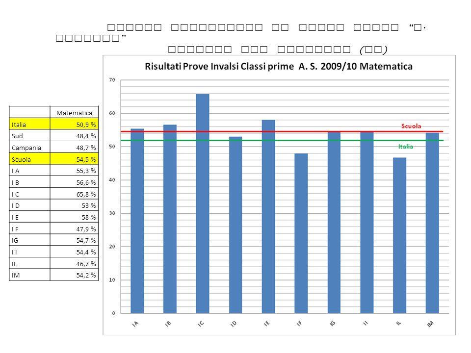 Matematica Italia50,9 % Sud48,4 % Campania48,7 % Scuola54,5 % I A55,3 % I B56,6 % I C65,8 % I D53 % I E58 % I F47,9 % IG54,7 % I 54,4 % IL46,7 % IM54,
