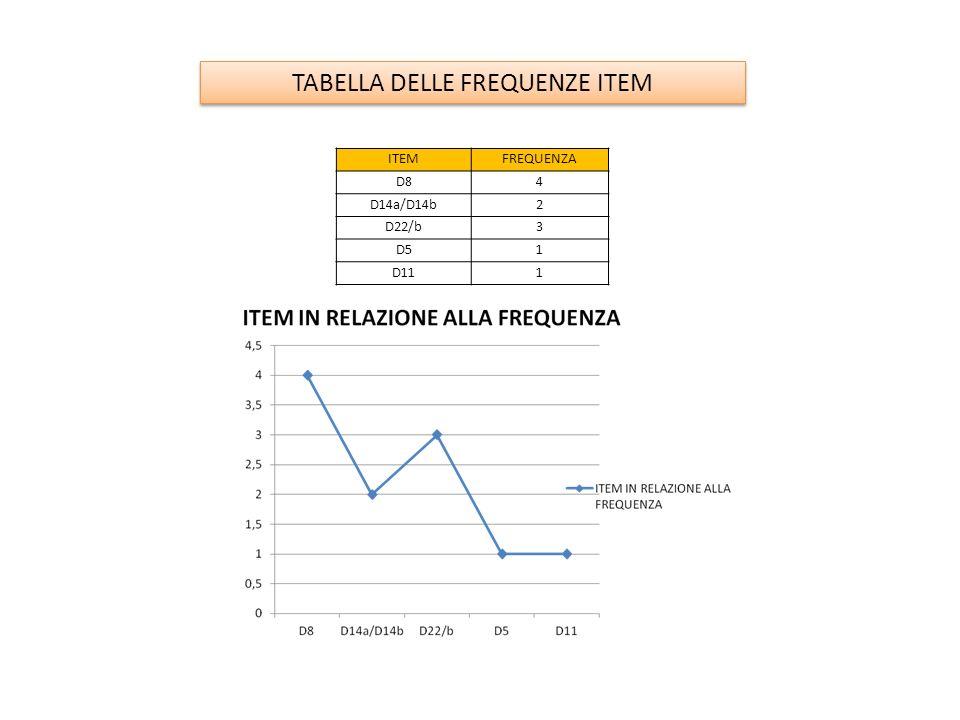 ITEMFREQUENZA D84 D14a/D14b2 D22/b3 D51 D111 TABELLA DELLE FREQUENZE ITEM