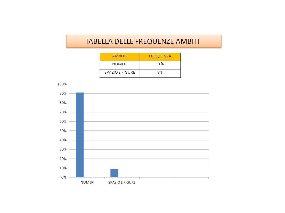 AMBITOFREQUENZA NUMERI91% SPAZIO E FIGURE9% TABELLA DELLE FREQUENZE AMBITI