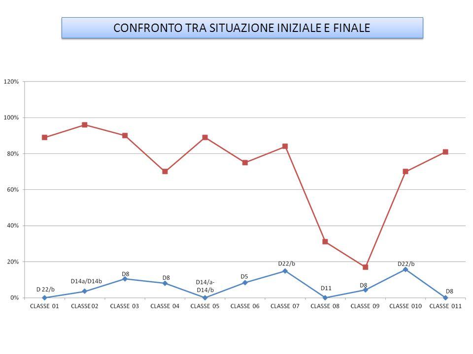 CONFRONTO TRA SITUAZIONE INIZIALE E FINALE