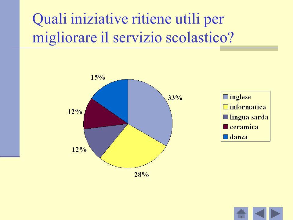 Quali iniziative ritiene utili per migliorare il servizio scolastico?