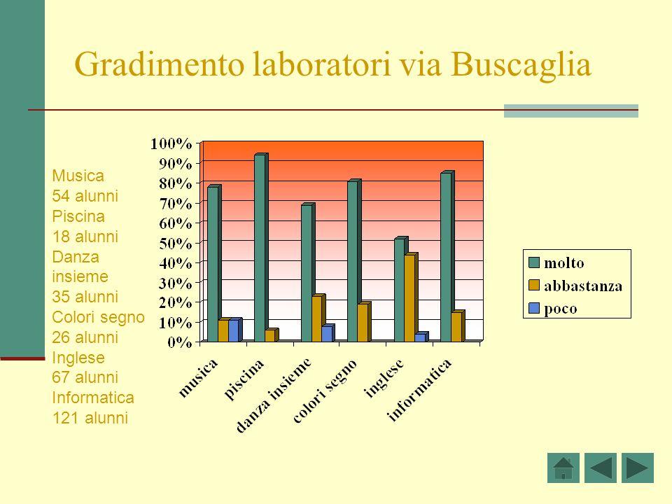 Gradimento laboratori via Buscaglia Musica 54 alunni Piscina 18 alunni Danza insieme 35 alunni Colori segno 26 alunni Inglese 67 alunni Informatica 12