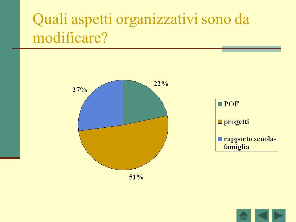 Quali aspetti organizzativi sono da modificare?