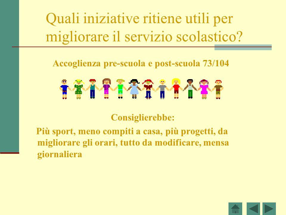Quali iniziative ritiene utili per migliorare il servizio scolastico? Consiglierebbe: Più sport, meno compiti a casa, più progetti, da migliorare gli