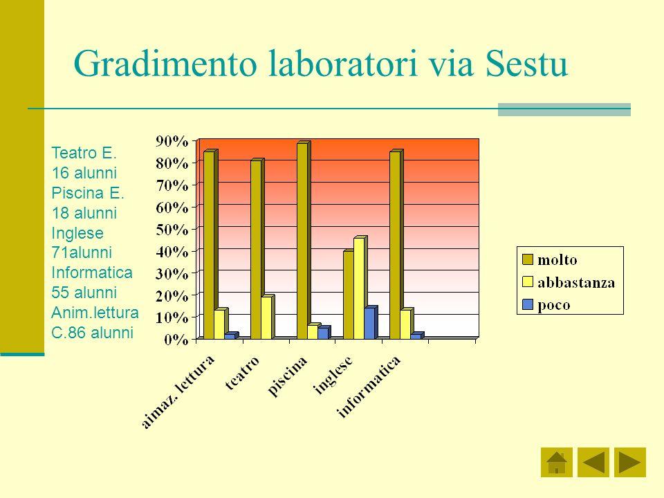 Gradimento laboratori via Sestu Teatro E. 16 alunni Piscina E. 18 alunni Inglese 71alunni Informatica 55 alunni Anim.lettura C.86 alunni