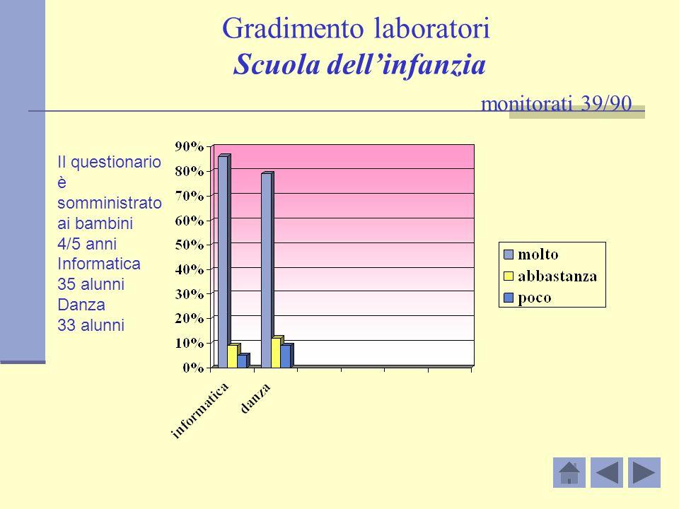Gradimento laboratori Scuola dellinfanzia monitorati 39/90 Il questionario è somministrato ai bambini 4/5 anni Informatica 35 alunni Danza 33 alunni