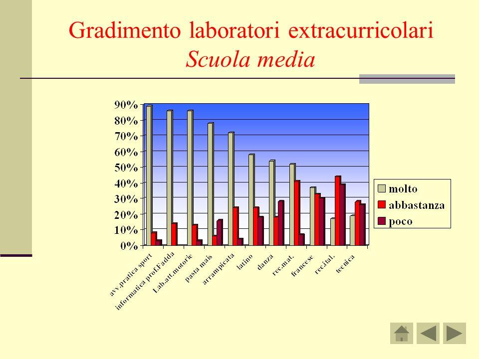 Gradimento laboratori extracurricolari Scuola media