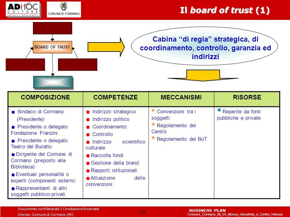 Documento confidenziale / Circolazione Riservata Cliente: Comune di Cormano (Mi) Comune_Cormano_06_03_Museo_Giocattolo_e_Centro_Infanzia COMUNE DI CORMANO BUSINESS PLAN 11 COMITATO ASSOCIAZIONE Il board of trust (2) COMUNE DI CORMANO TEATRO DEL BURATTOFONDAZIONE FRANZINI BOARD OF TRUST STRUTTURA DI SERVIZI Il board of trust (B.o.T.) non esiste come vero e proprio modello tecnico giuridico e quindi sul piano formale vanno valutate quelle forme, esclusivamente no profit, più idonee allimpostazione ed alle sue finalità ed in tale senso si suggerisce lo strumento del Comitato in una prima fase, con una eventuale trasformazione successivamente in Associazione.